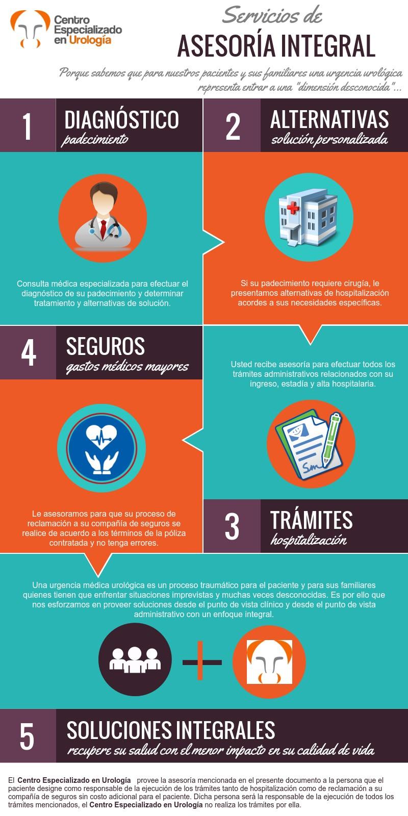 Infografía Asesoría Integral